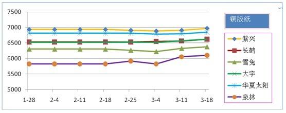 1—3月铜版纸市场价格走势