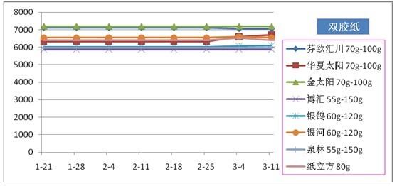 一周双胶纸市场价格(单位:元/吨)