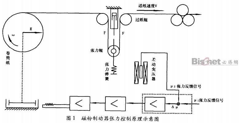 卷筒纸磁粉制动器张力控制原理示意图