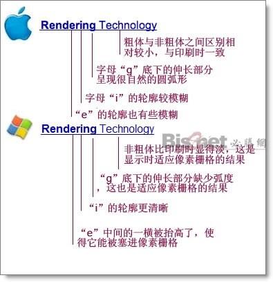 苹果比微软更加依赖于屏幕